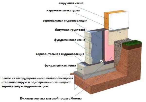 Технологии гидроизоляции фундамента по СНиП