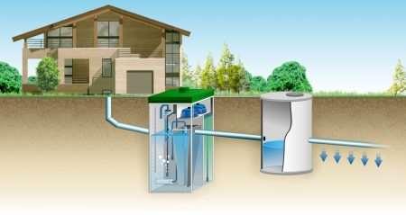 Автономная загородная канализация — продуманная система